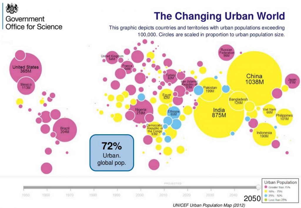 urbanization-statistics